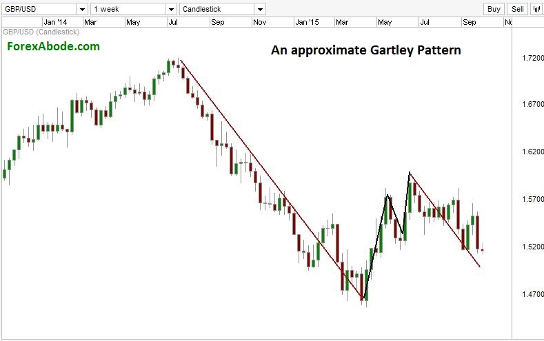 GBP/USD chart with gartley pattern