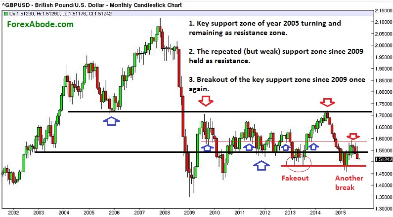 Historical GBP/USD chart of past 15 years.