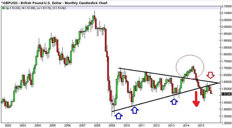 GBP/USD monthly chart with triangle chart pattern.