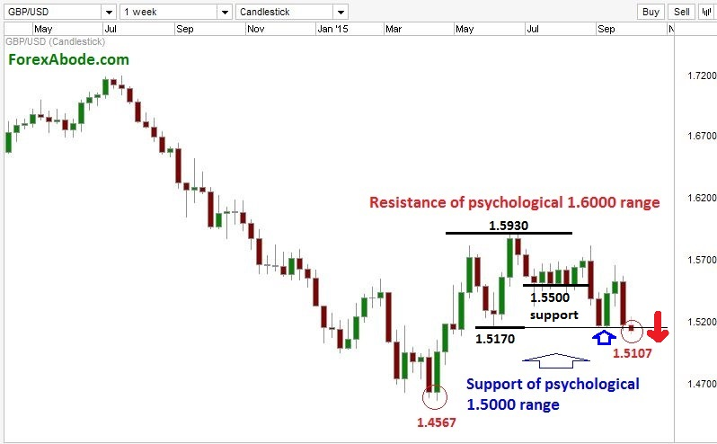 GBP/USD weekly chart with psychological resistance and supports.