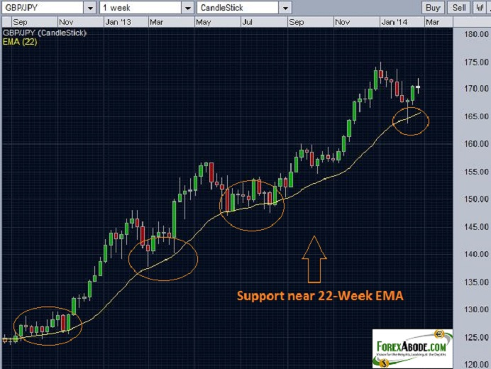 Chart depicting the support near 22 week EMA