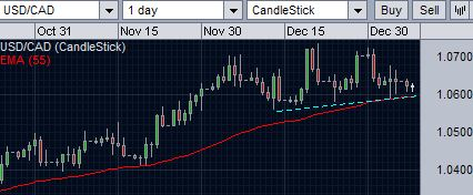 USD/CAD remains over 55-day ema support