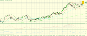 usdcaddaily-close of-210314