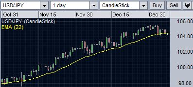 USD/JPY finding support at 22-day EMA