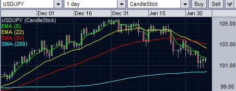 USD/JPY stays over 200-day SMA support