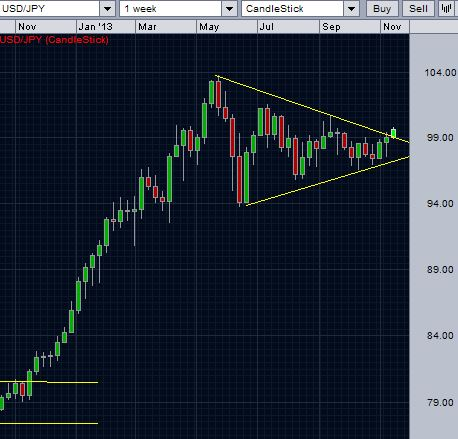 USD/JPY breaks over the triangle