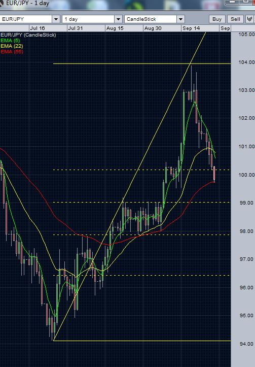 EUR/JPY daily chart 2