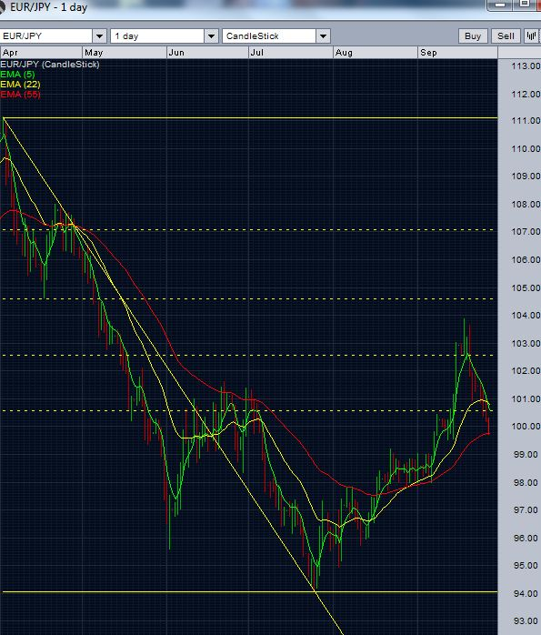 EUR/JPY daily chart 1