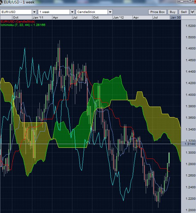 EUR/USD weekly chart - Ichimoku cloud
