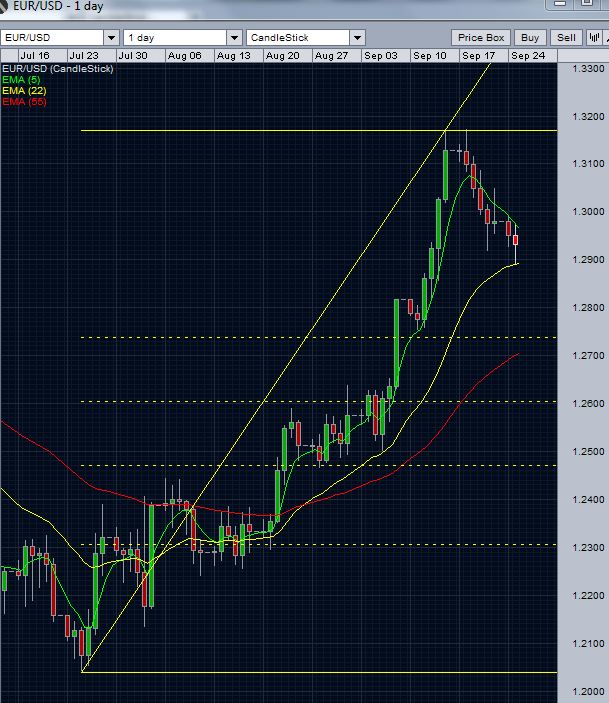 EUR/USD daily chart - September 25 2012