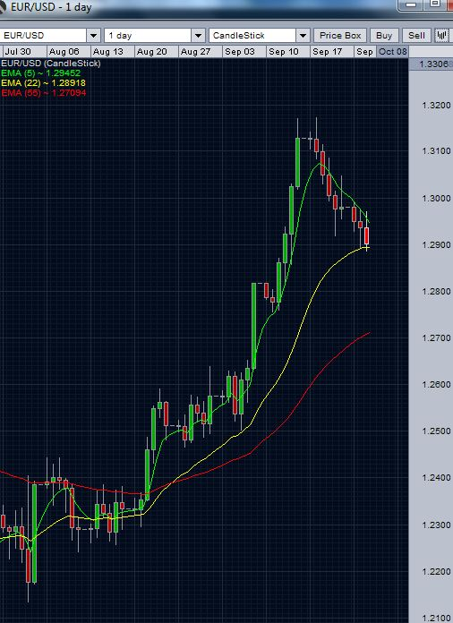 EUR/USD daily chart - September 26 2012