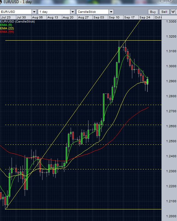 EUR/USD Today - Daily Euro - US Dollar Chart