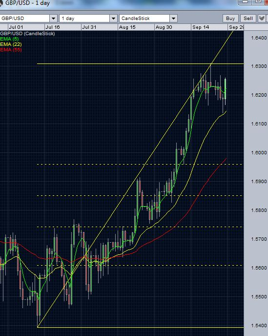 GBP/USD Today- Daily chart -September 28 2012