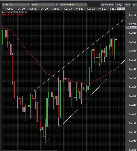 EUR/USD outlook  Daily chart