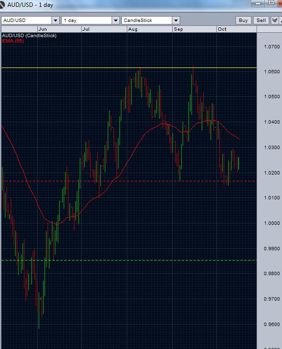 AUD/USD daily chart - October 16 2012 - double top pattern