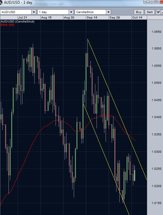 AUD/USD daily chart October 16 2012- still inside the channel