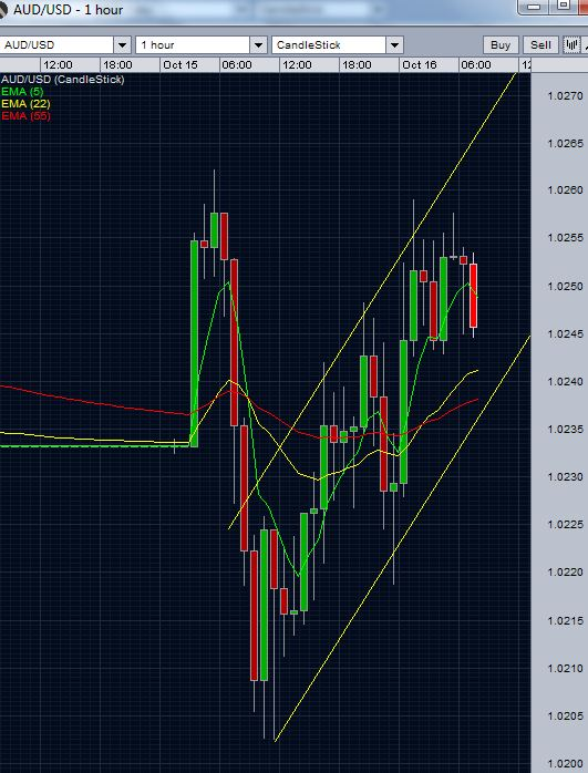 AUD/USD hourly chart October 16 2012 - still inside the channel