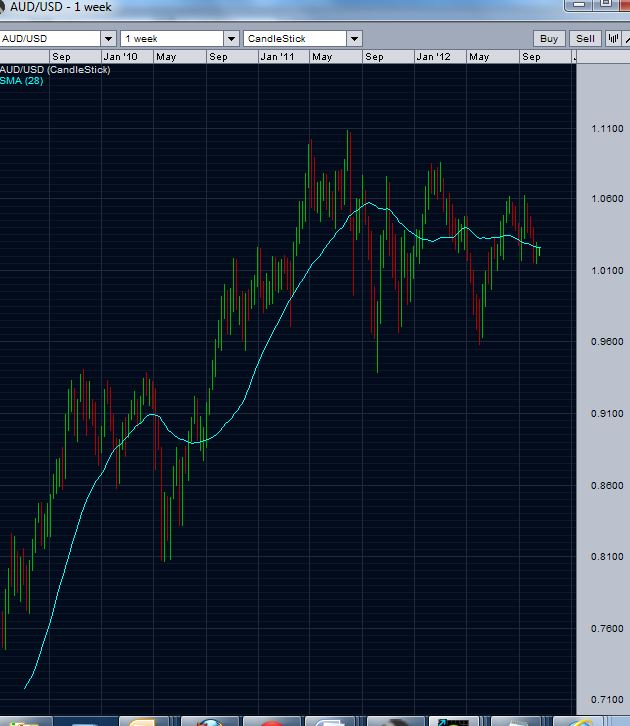 AUD/USD weekly chart - Drop below 200 day moving average