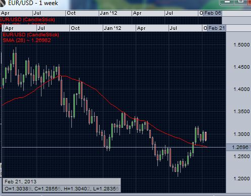 EUR/USD 200 day moving average on weekly chart