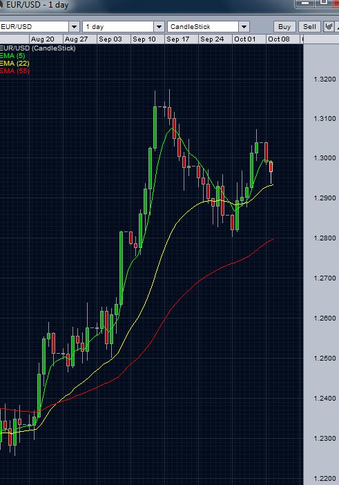 EURUSD 22 day EMA Support