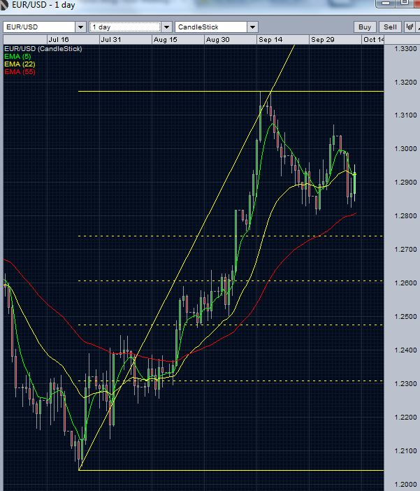 EUR/USD Daily Chart - October 12 2012