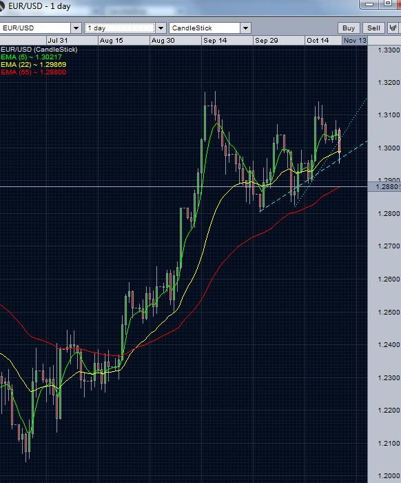 EUR/USD Daily Chart October 24, 2012