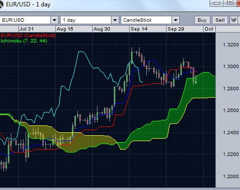 EUR/USD Daily Ichimoku cloud chart - October 11 2012