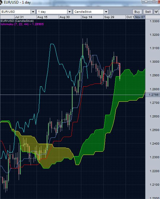 EUR/USD Daily Ichimoku cloud