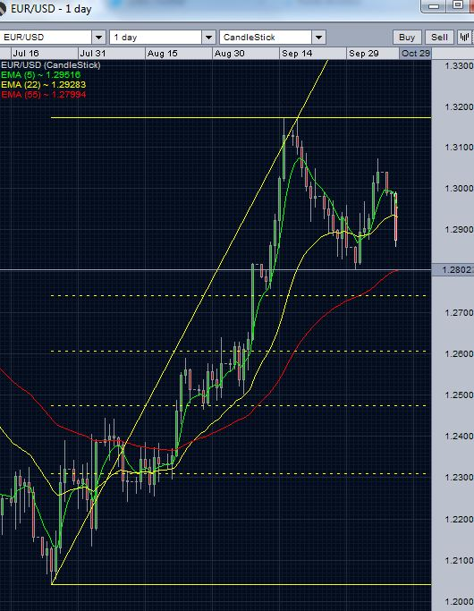 EUR/USD Daily chart - October 10 2012