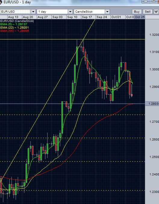 EUR/USD Daily chart - October 11 2012
