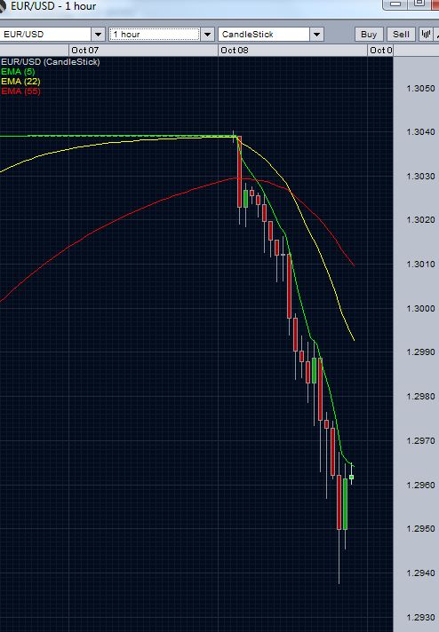 EURUSD Hourly Chart October 8 2012