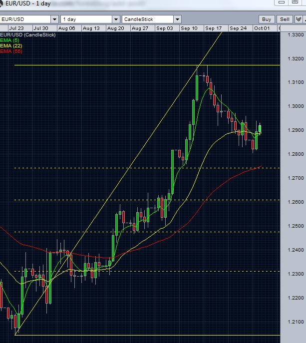 EUR/USD Outlook