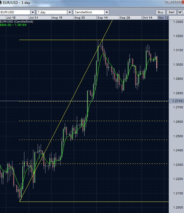 EUR/USD daily chart 382 retracement