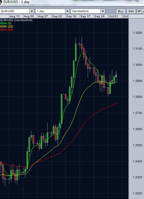 EUR/USD daily chart October 4 2012