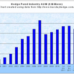 Hedge-Fund-Assets-Under-Management