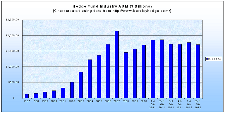 Hedge funds assets under management (Hedge fund AUM)