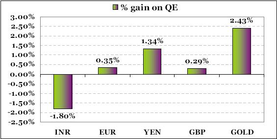 Example of Quantitative Easing and percentage gains