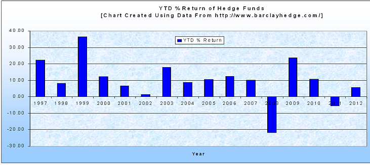 Return on Hedge funds