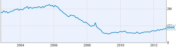 Historical Data for New Building Permits in U.U. for Past 10 Years:
