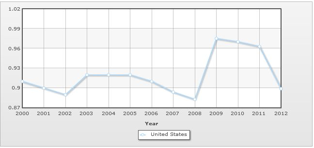 U.S.A. Population growth rate - Historical graph for past 12 years