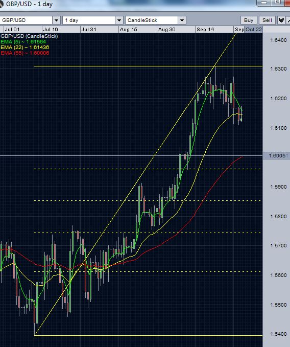 GBP/USD daily chart - October 2 2012