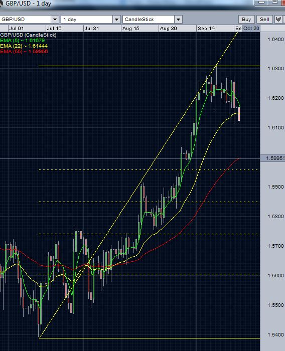 GBP/USD daily chart October 1, 2012