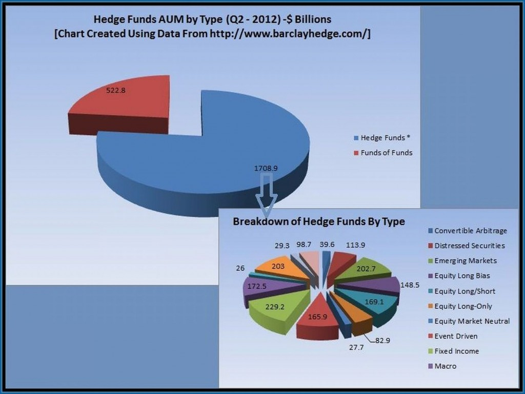hedge-fund-aum-by-type-resized