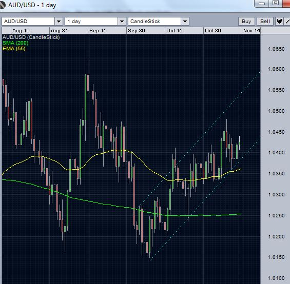 AUD/USD - recent price action
