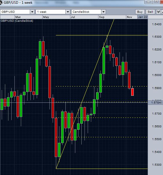 GBP/USD 50% retracement