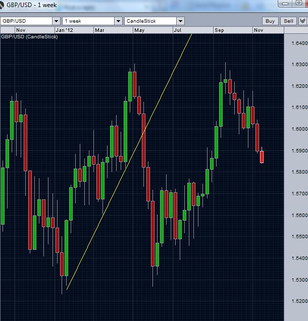 GBP/USD's previous break of trend line support