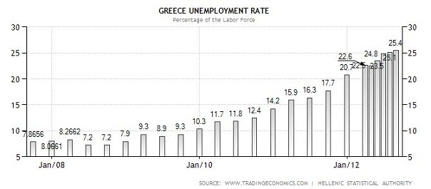 Greece Unemployment Rate - Historical data