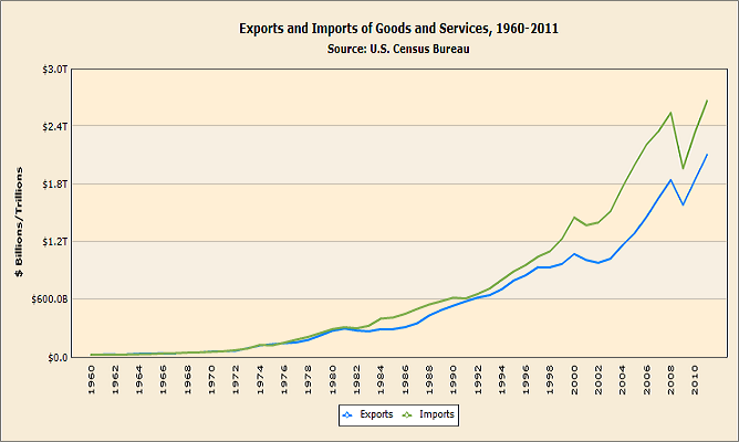 Historical Annual Trade of US - Exports and Imports