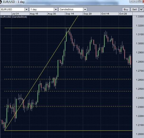 Markets Today -EUR/USD-daily-Chart-2