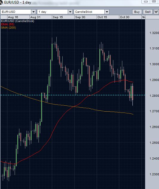 Markets Today EUR/USD daily Chart -1